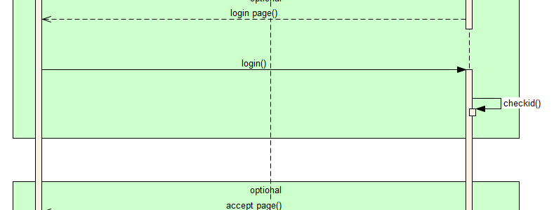 Runtime sequence OpenID